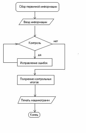 Описание технологического процесса схема данных